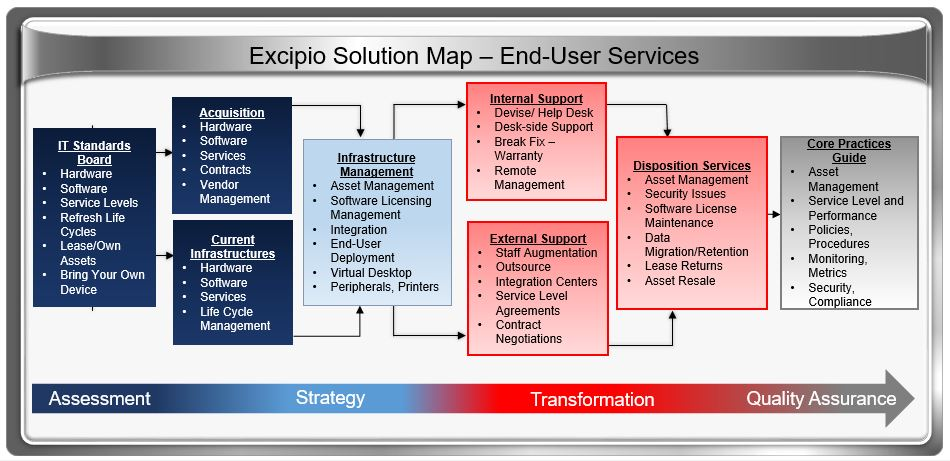 End User Services 183 Excipio Consulting