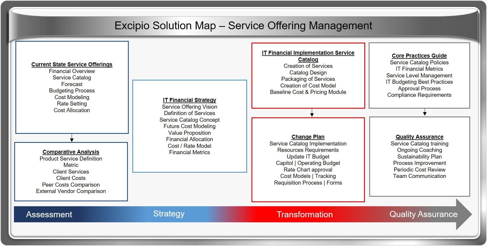 Service Offering Management · Excipio Consulting
